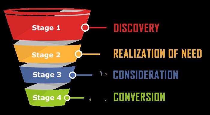 CRO (Conversion Rate Optimization) Sales Funnel Chart